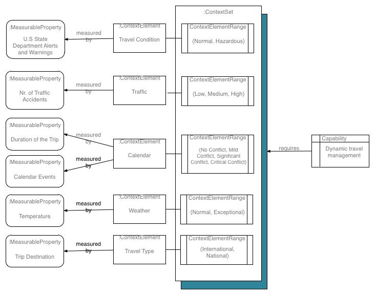 Enterprise models - example